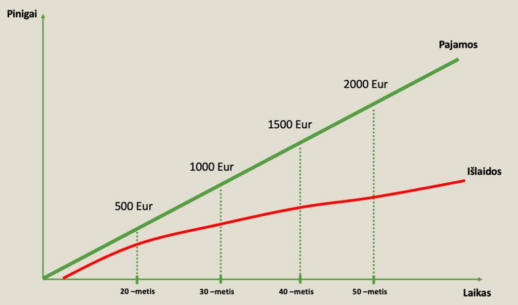 pajamu ir islaidu augimas begant metams