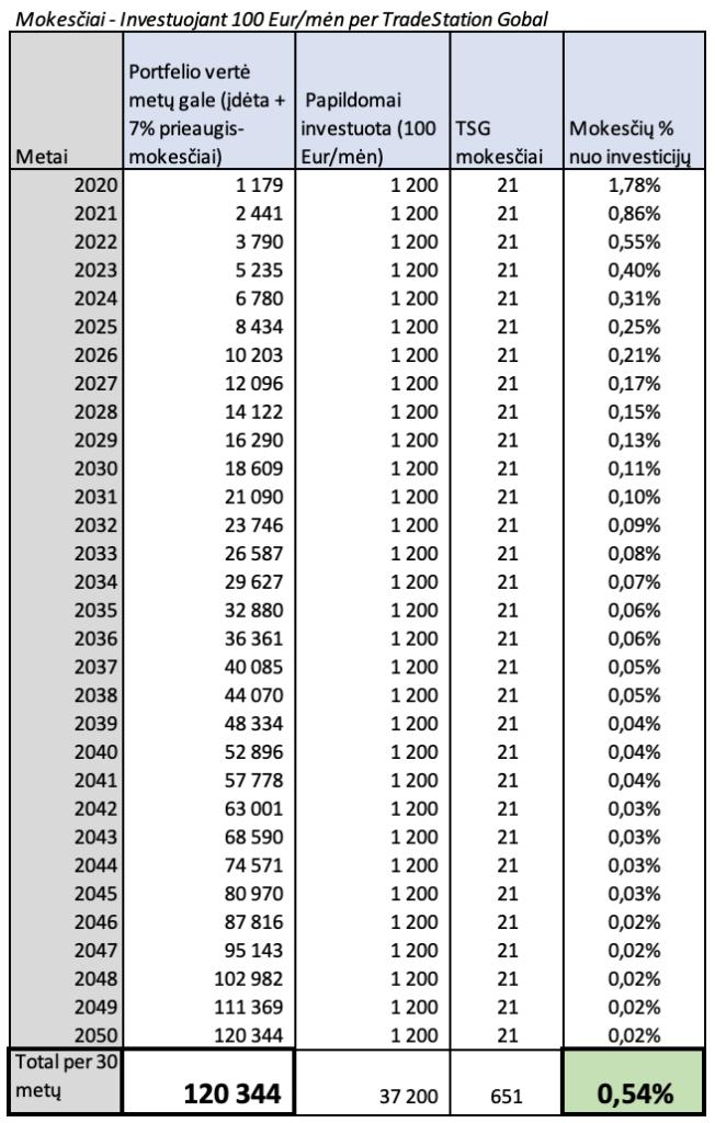 TradeStation Global mokesčiai, investuojant po 100 Eur per mėn.
