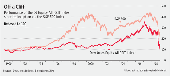 REIT Rebound Hinges on Credit Thaw, Recession's Depth - WSJ