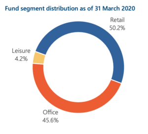 Fund segment distribution as of 31 March 2020  Leisure  4.2%  Retail  50.2%  Office  45.6%