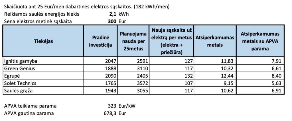 Skaiäuota ant 25 Eur/mén dabartinés elektros saskaitos. (182 kWh/mén)  Reikiamos saulés energijos kiekis  Sena elektros metiné saskaita  Tiekéjas  Ignitis gamyba  Green Genius  Egrupé  Solet Technics  Saulés graäa  APVA teikiama parama  APVA gautina parama  300  Pradiné  nauda per  investicija  25metus  2047  2591  1888  3110  2090  2405  1765  3572  1943  3055  323 Eur/kW  678,3 Eur  kWh  Eur  Nauja saskaita ui  Planuojama  elektrq per metus  Atsiperkamumas  Atsiperkamumas  (elektra +  prieiiüra)  127  117  132  107  117  metais  11,83  10,32  12,44  9,15  10,62  metais su APVA  parama  7,91  6,61  8,40  5,63  6,91