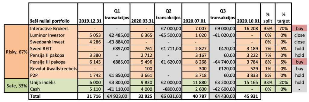 nuliai portfolio  Interactive Brokers  Luminor Investor  Swedbank Invest  swed REIT  Risky, 67%  Pensija II pakopa  Pensija III pakopa  Revolut #wallstreebets  P2P  Unija indélis  safe, 33%  Cash  Total  2019.12.31  5 053  4 286  3 380  6 145  1 742  6 000  5 110  31 716  QI  transakcijos  €2 485,00  -€3 884,00  €897,00  €885,00  €1 850,00  €3 800,00  -€1 110,00  €4 923,00  2020.03.31  6 365  761  2 712  5 496  100  3 661  9 830  4 000  32 925  Q2  transakcijos  €7 ooo,oo  -€5 500,00  €1 711,00  €1 620,00  €2 ooo,oo  -€800,00  €6 031,oo  2020.07.01  7 007  1 020  2 827  3 167  8 268  300  3 718  11 880  2 600  40 787  Q3  transakcijos  €9 ooo,oo  -€1 020,oo  €470,00  €0,00  -€4 740,00  €120,00  €0,00  €3 200,00  -€2 600,00  €4 430,00  2020.10.01  16 208  3 189  3 222  3 784  529  3 833  15 165  45 931  split  35%  0%  0%  7%  7%  8%  1%  8%  33%  0%  target  70%  0%  0%  5%  0%  5%  0%  0%  20%  0%  buy  close  close  hold  hold  buy  buy  hold  hold