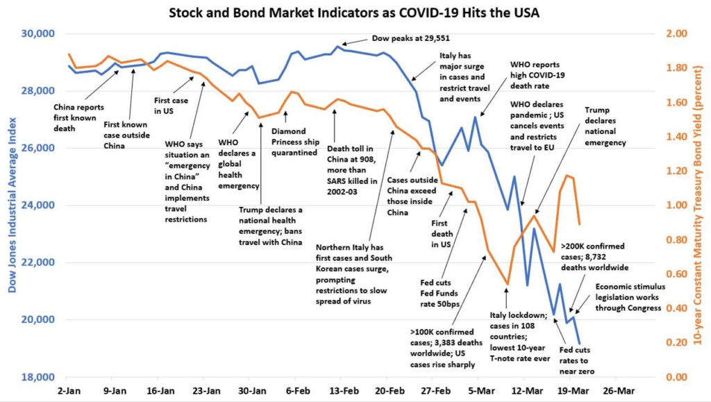 COVID-19 Infects U.S. Financial Markets | CSBS