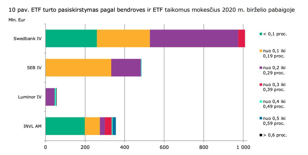 10 pav. ETF turto pasiskirstymas pagal bendroves ir ETF taikomus mokesäus 2020 m.  Mln. Eur  Swedbank IV  SEB IV  Luminor IV  INVL AM  biäelio pabaigoje  • < 0,1 proc.  •nuo 0,1 iki  0,19 proc.  •nuo 0,2 iki  0,29 proc.  •nuo 0,3 iki  0,39 proc.  'nuo 0,4 iki  0,49 proc.  • nuo 0,5 iki  0,59 proc.  • > 0,6 proc.  200  400  600  800  1 000