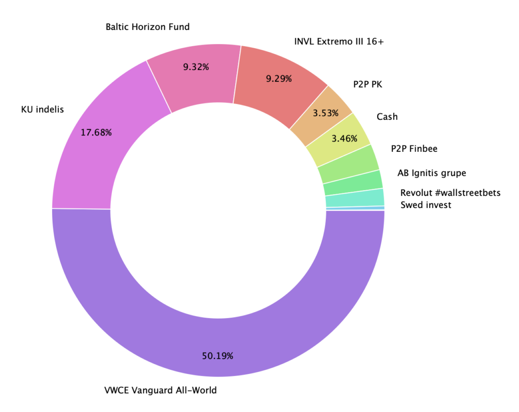 Baltic Horizon Fund  9.32%  KU indelis  17.68%  50.19%  VWCE Vanguard All-World  9.29%  INVL Extremo Ill 16+  P2P PK  3.53%  3.46%  Cash  P2P Finbee  AB Ignitis grupe  Revolut #wallstreetbets  Swed invest