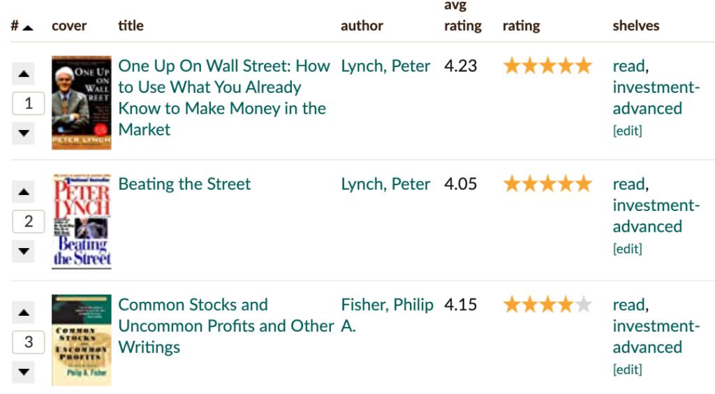 knygos apie investavimą pažengusiems