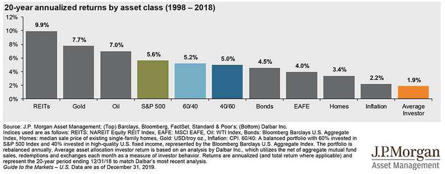 Average investor does not beat the index in the long-term