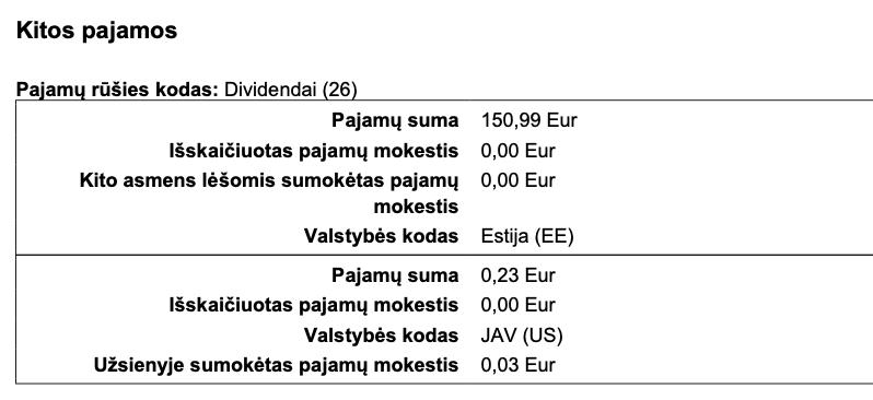 Kitos pajamos  Pa am rüšies kodas: Dividendai 26  Pajamq suma  Išskaičiuotas pajamq mokestis  Kito asmens léšomis sumokétas pajamq  mokestis  Valstybés kodas  Pajamq suma  Išskaičiuotas pajamq mokestis  Valstybés kodas  Užsienyje sumokětas pajamq mokestis  150,99 Eur  0,00 Eur  0,00 Eur  Estija (EE)  0,23 Eur  0,00 Eur  JAV (US)  0,03 Eur
