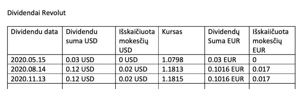 Dividendai Revolut  Dividendu data Dividendu  2020.05.15  2020.08.14  2020.11.13  suma USD  0.03 USD  0.12 USD  0.12 USD  Eskaiéiuota  mokeséiq  USD  O USD  0.02 USD  0.02 USD  Kursas  1.0798  1.1813  1.1815  Dividendq  Suma EUR  0.03 EUR  0.1016 EUR  0.1016 EUR  mokeséiq  EUR  0.017  0.017
